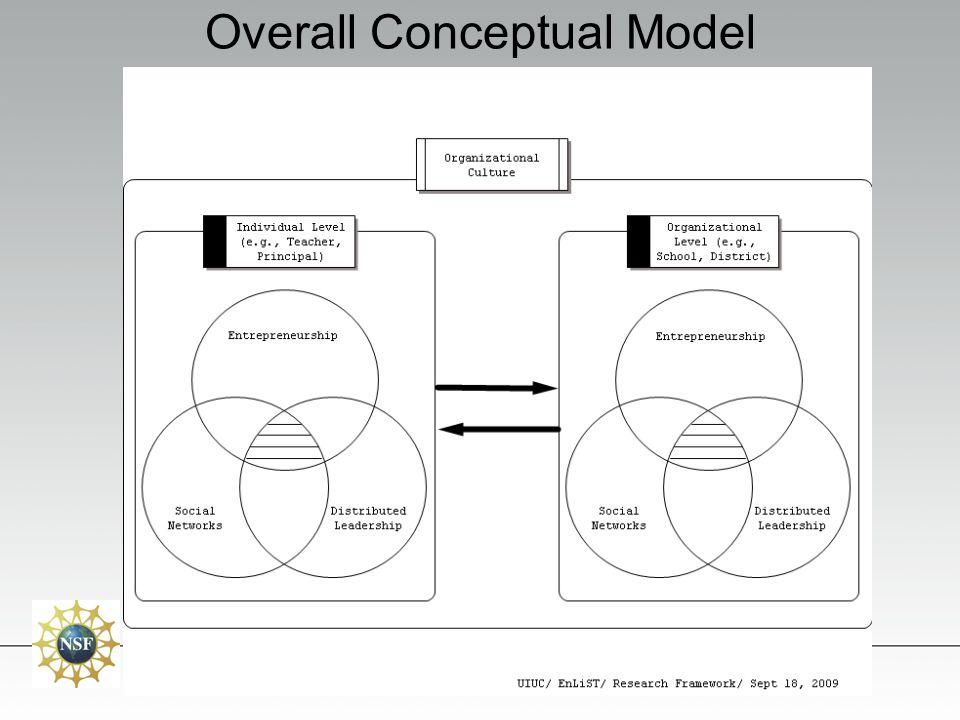 Overall Conceptual Model