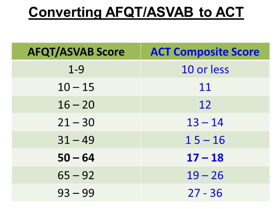 AFQT/ASVAB ScoreACT Composite Score 1-910 or less 10 – 1511 16 – 2012 21 – 3013 – 14 31 – 491 5 – 16 50 – 6417 – 18 65 – 9219 – 26 93 – 9927 - 36 Converting AFQT/ASVAB to ACT