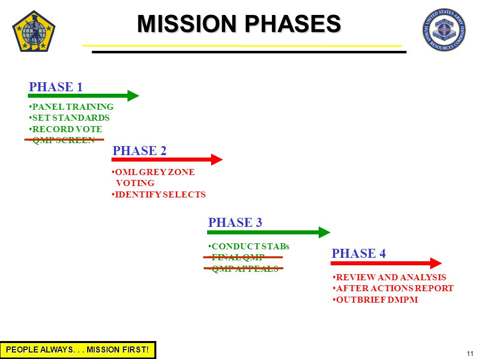 PEOPLE ALWAYS... MISSION FIRST! 11 PHASE 1 PANEL TRAINING SET STANDARDS RECORD VOTE QMP SCREEN PHASE 2 OML GREY ZONE VOTING IDENTIFY SELECTS PHASE 3 C