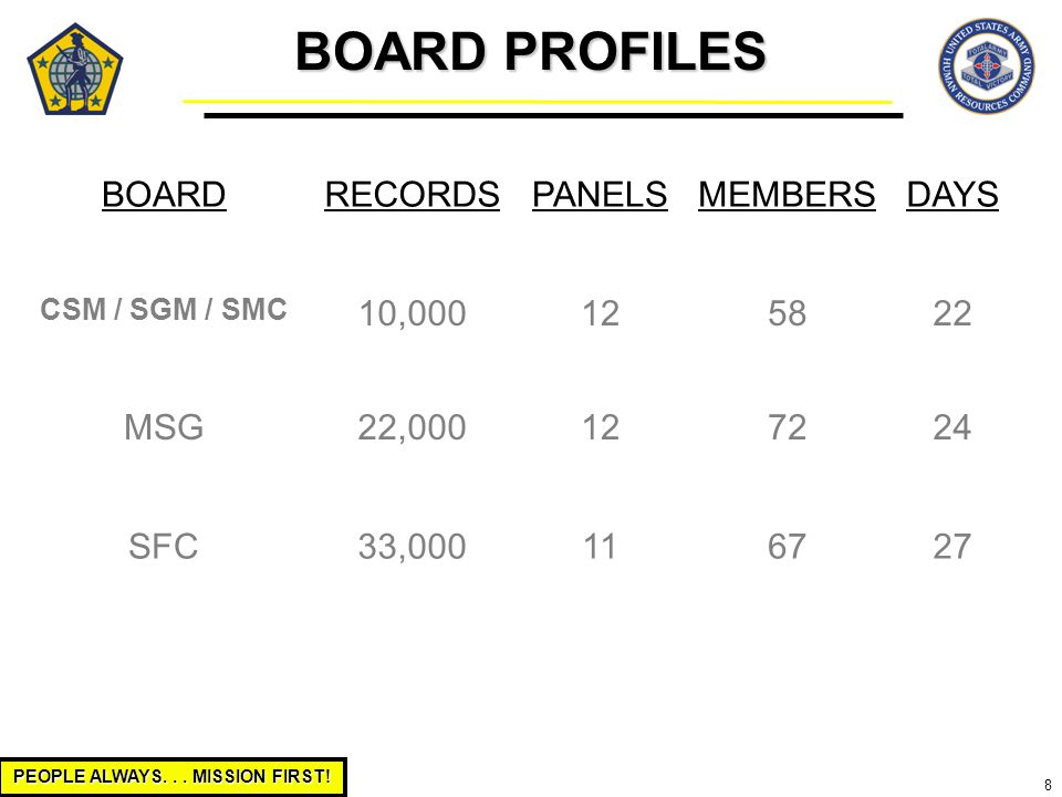 PEOPLE ALWAYS... MISSION FIRST! 8 BOARDRECORDSPANELSMEMBERSDAYS CSM / SGM / SMC 10,000125822 MSG22,000127224 SFC33,000116727 BOARD PROFILES