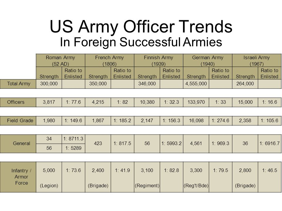 US Army Officer Trends In Unsuccessful Armies Prussian ArmyFrench ArmyItalian ArmyBritish Army (1806)(1940) Strength Ratio to EnlistedStrength Ratio to EnlistedStrength Ratio to EnlistedStrength Ratio to Enlisted Total Army182,995 3,333,000 1,630,000 1,615,000 Officers23,7891: 6.7666,6001: 4293,4001: 4.6177,6501: 8.1 Field Grade8,7941: 18.123,4981: 113.567,0091: 19.946,0001: 31.2 General5281: 301.51,8431: 1446.81,1011: 12147481: 1921.6 Infantry / Armor Force 2,800 1: 18 3,800 1: 14.4 4,100 1: 19 2,500 1: 25 (Brigade)(Regiment) (Brigade)