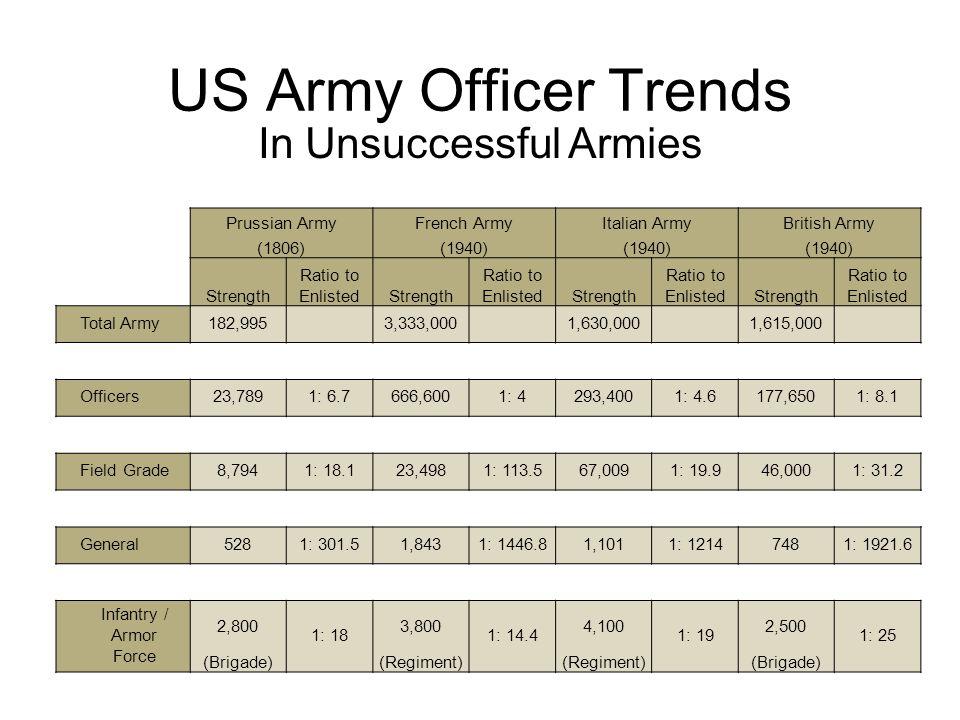 Unsuccessful Armies