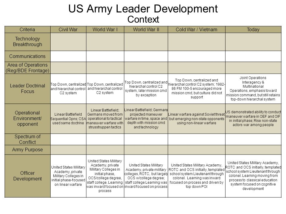 Sources for officer/enlisted numbers/ratios Center of Military History Research page, http://www.history.army.mil/index.html http://www.history.army.mil/index.html US Army Human Resources Command, Department of Defense Military Personnel as of 31 March 2010 Department of the Army, The Personnel System In The United States Army, 1954 (covers Civil War through World War II) Kreidberg and Henry, History of the Mobilization in the United States Army, 1775-1945, 1955 Vandergriff, Donald, Path to Victory: America's Army and the Revolution in Human Affairs, 2002 Access through Army G1, LTC Daniel Shimpton, 5 May 2010 Dr.