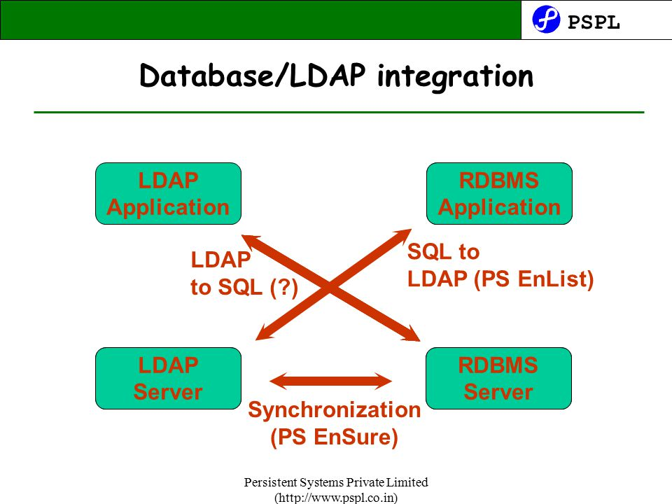 PSPL Persistent Systems Private Limited (http://www.pspl.co.in) Database/LDAP integration LDAP Application RDBMS Server LDAP Server RDBMS Application SQL to LDAP (PS EnList) Synchronization (PS EnSure) LDAP to SQL ( )