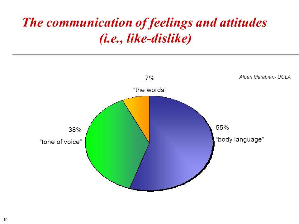 "55% ""body language"" 38% ""tone of voice"" 7% ""the words"" The communication of feelings and attitudes (i.e., like-dislike) Albert Marabian- UCLA 10"