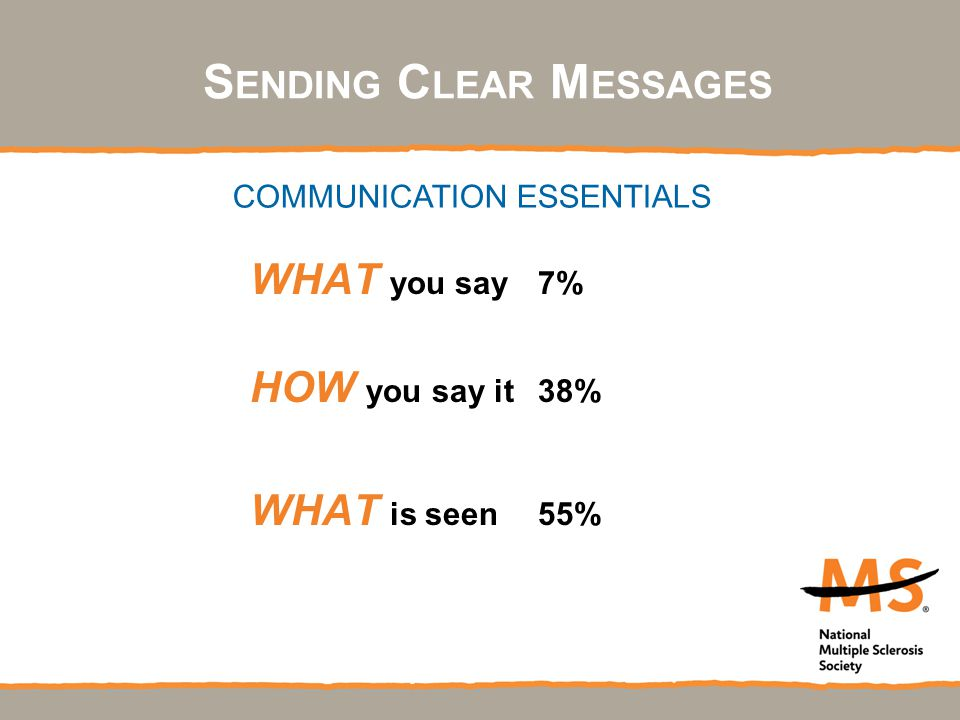 S ENDING C LEAR M ESSAGES WHAT you say7% HOW you say it38% WHAT is seen55% COMMUNICATION ESSENTIALS