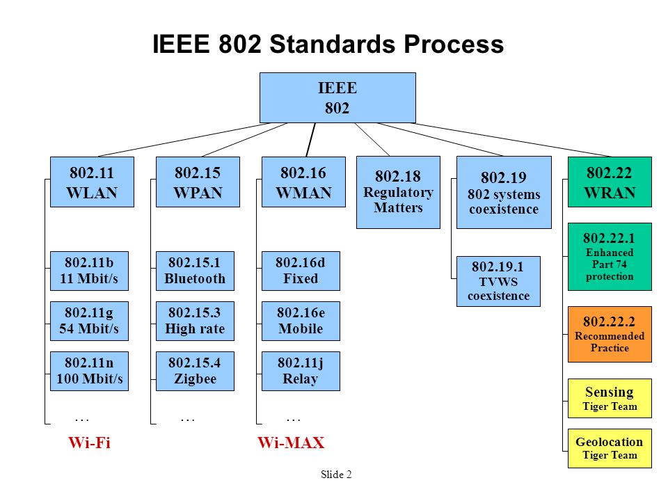 Slide 2 IEEE 802 Standards Process IEEE 802 802.11 WLAN 802.15 WPAN 802.16 WMAN 802.11g 54 Mbit/s 802.11b 11 Mbit/s … 802.15.1 Bluetooth 802.15.3 High rate 802.11n 100 Mbit/s … 802.16d Fixed 802.16e Mobile … 802.18 Regulatory Matters 802.22 WRAN 802.22.1 Enhanced Part 74 protection 802.22.2 Recommended Practice 802.11j Relay … 802.15.4 Zigbee Wi-FiWi-MAX 802.19 802 systems coexistence Sensing Tiger Team Geolocation Tiger Team 802.19.1 TVWS coexistence