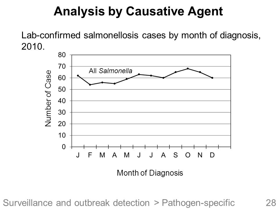 28Surveillance and outbreak detection Analysis by Causative Agent Month of Diagnosis Number of Case Lab-confirmed salmonellosis cases by month of diagnosis, 2010.