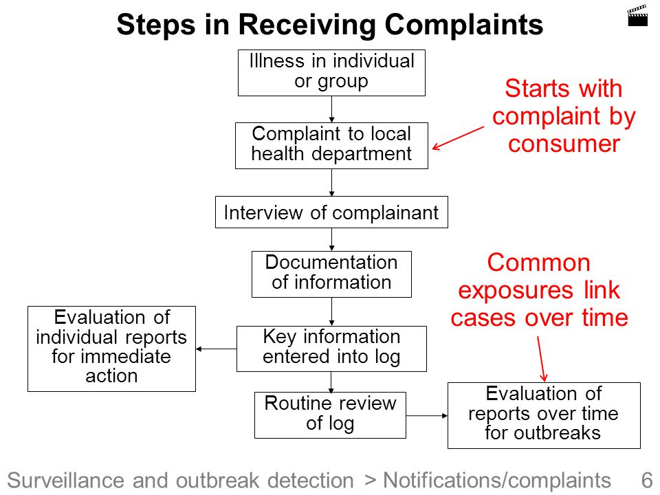 6Surveillance and outbreak detection Steps in Receiving Complaints Illness in individual or group Interview of complainant Documentation of information Key information entered into log Complaint to local health department Evaluation of reports over time for outbreaks Routine review of log Evaluation of individual reports for immediate action > Notifications/complaints Starts with complaint by consumer Common exposures link cases over time 