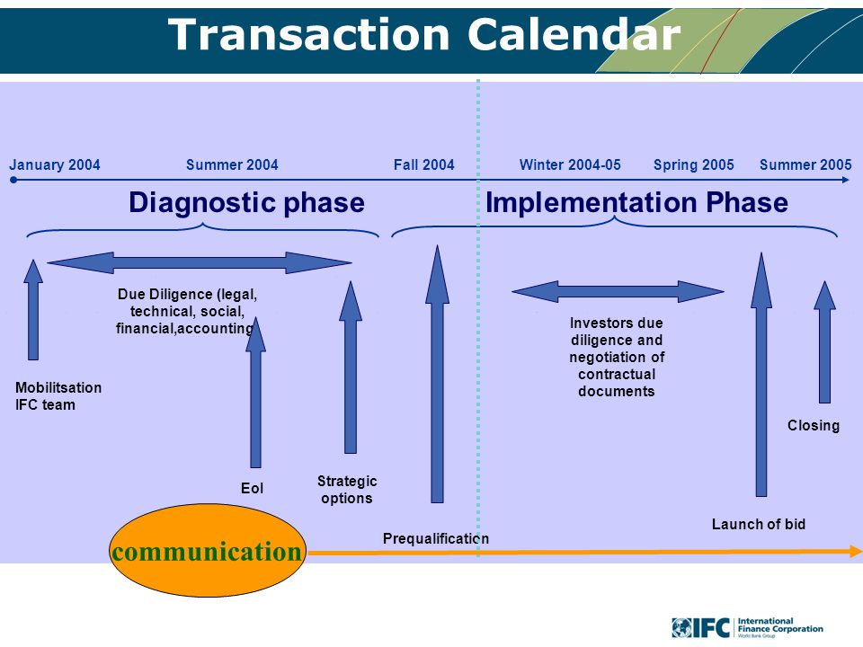 Transaction Calendar Mobilisation Strategic options Prequalification Investors due diligence and negotiation of contractual documents Launch of bid Closing Mobilitsation IFC team Due Diligence (legal, technical, social, financial,accounting) January 2004Fall 2004Spring 2005Summer 2005 Diagnostic phaseImplementation Phase Summer 2004Winter 2004-05 EoI communication