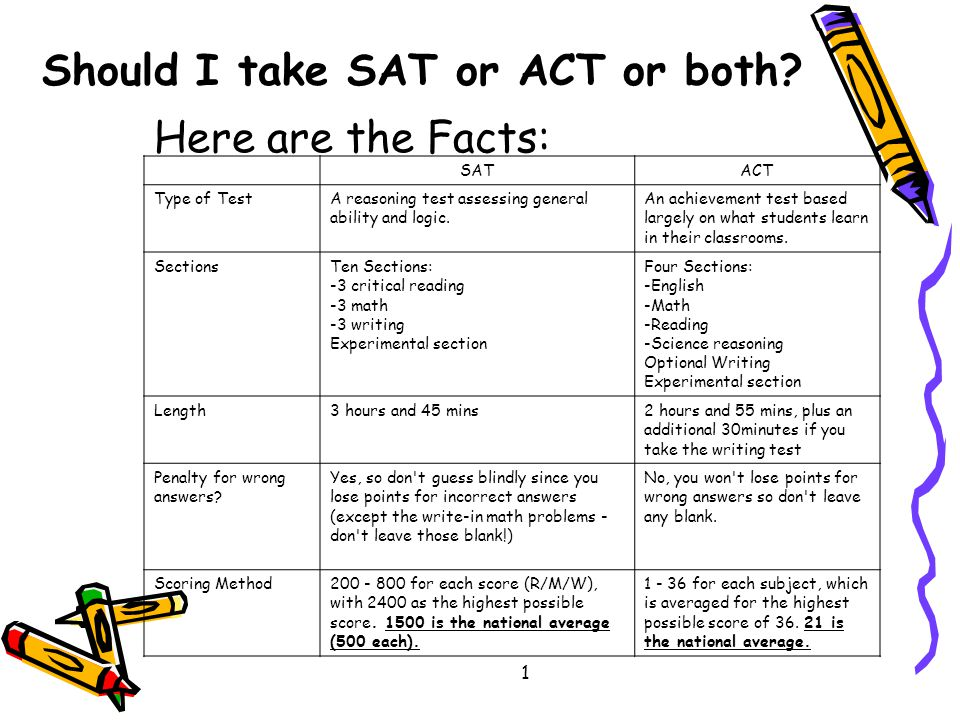 Here are the Facts: SATACT Type of TestA reasoning test assessing general ability and logic.