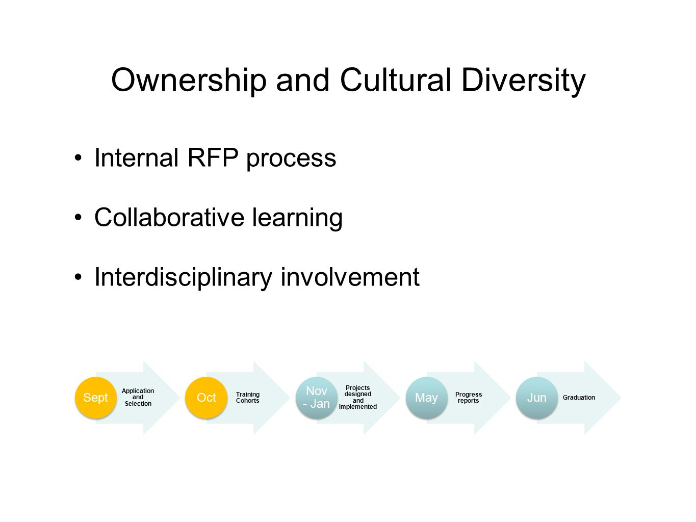 Ownership and Cultural Diversity Internal RFP process Collaborative learning Interdisciplinary involvement Application and Selection Sept Training Cohorts Oct Projects designed and implemented Nov - Jan Progress reports May Graduation Jun