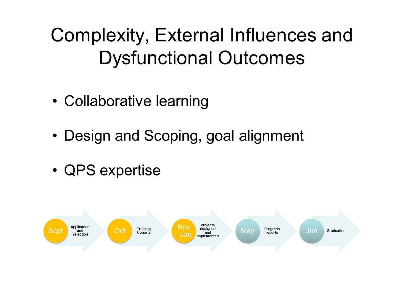 Complexity, External Influences and Dysfunctional Outcomes Collaborative learning Design and Scoping, goal alignment QPS expertise Application and Selection Sept Training Cohorts Oct Projects designed and implemented Nov - Jan Progress reports May Graduation Jun