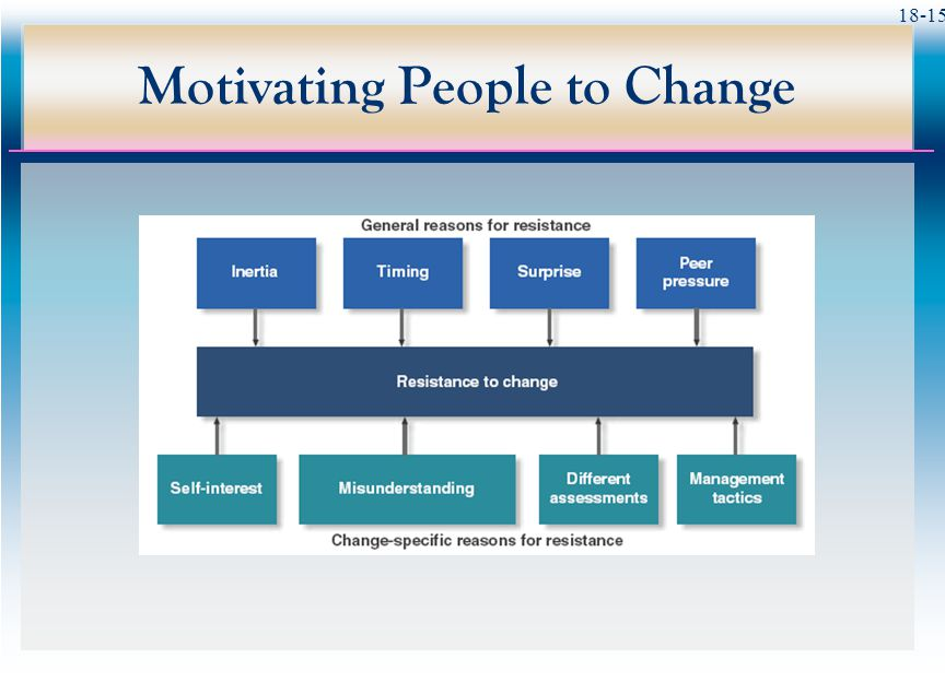 18-15 Motivating People to Change