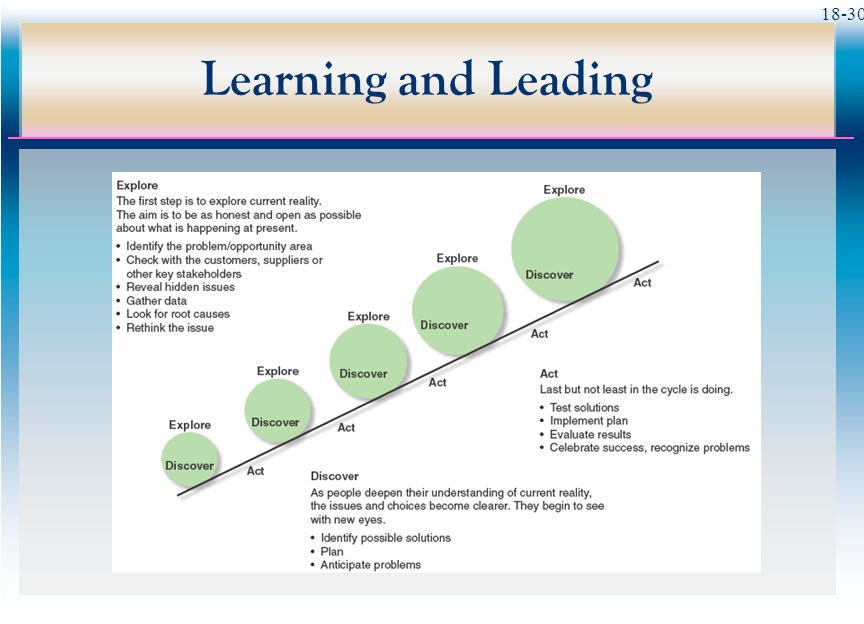 18-30 Learning and Leading
