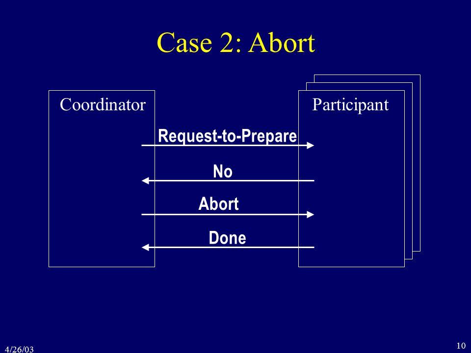 4/26/03 10 Case 2: Abort Coordinator Request-to-Prepare No Abort Done Participant