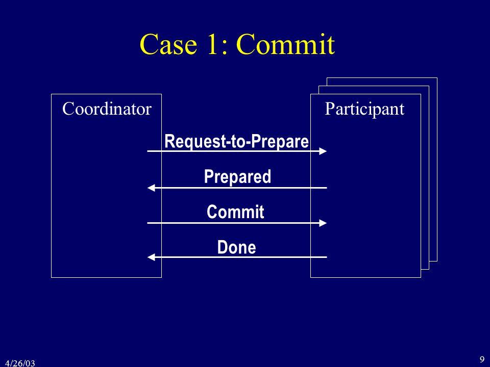 4/26/03 9 Case 1: Commit CoordinatorParticipant Request-to-Prepare Prepared Commit Done
