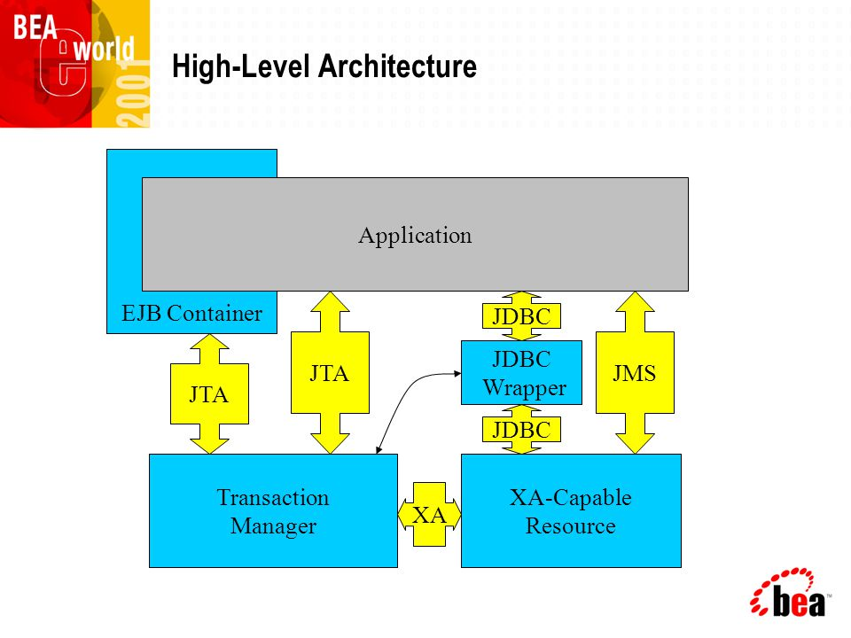 High-Level Architecture Transaction Manager XA-Capable Resource EJB Container Application JDBC Wrapper JTA JDBC JMS XA JDBC JTA