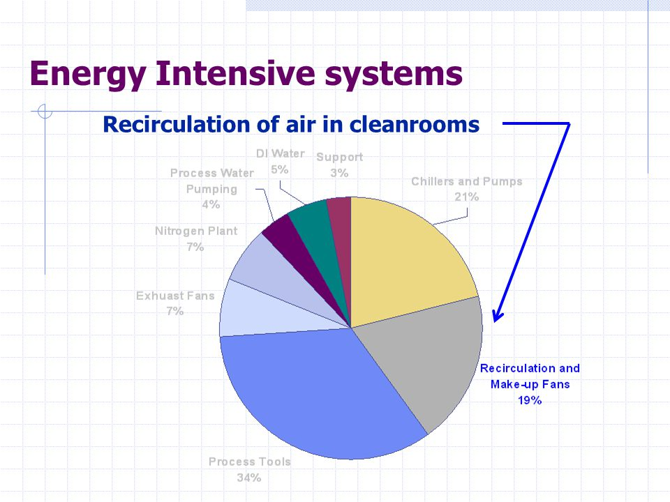 Energy Intensive systems Recirculation of air in cleanrooms