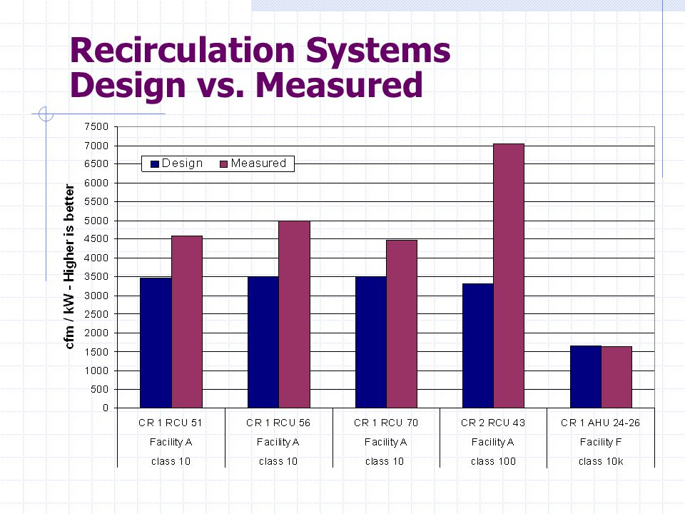 Recirculation Systems Design vs. Measured