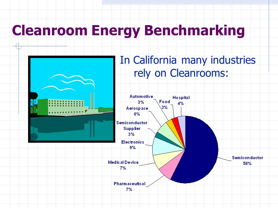 In California many industries rely on Cleanrooms: Cleanroom Energy Benchmarking
