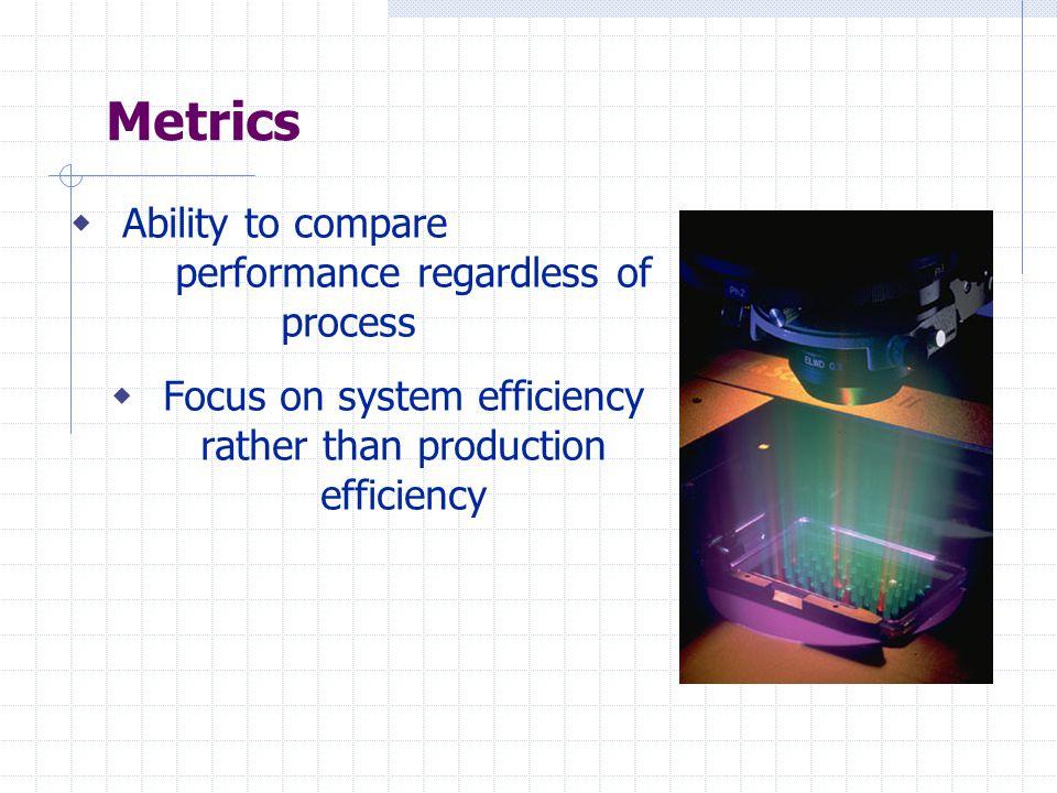 Cleanroom HVAC metrics  Recirculation air system – cfm/kW  Make-up air system – cfm/kW  Exhaust system efficiency – cfm/kW  Cleanroom air changes – ACH/hr  Air velocity in cleanroom - ft/sec