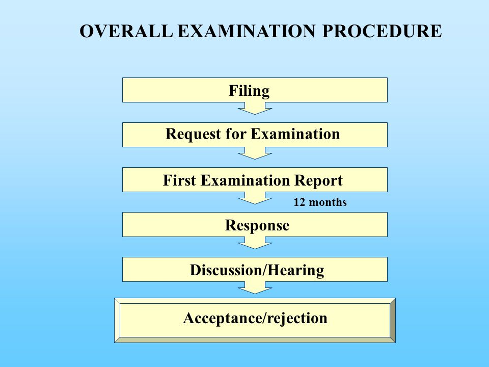 Filing 12 months Request for Examination First Examination Report Response Discussion/Hearing Acceptance/rejection OVERALL EXAMINATION PROCEDURE