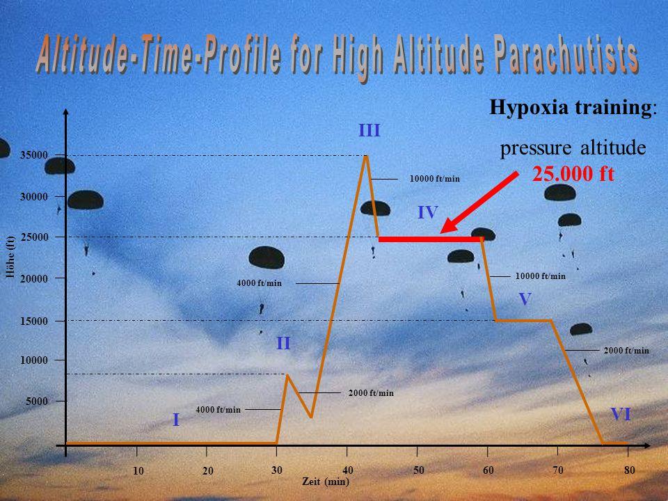 29 Zeit (min) Höhe (ft) 5000 10000 15000 20000 25000 30000 35000 1020 304050607080 I II III IV V VI 4000 ft/min 2000 ft/min 4000 ft/min 2000 ft/min 10000 ft/min Hypoxia training: pressure altitude 25.000 ft
