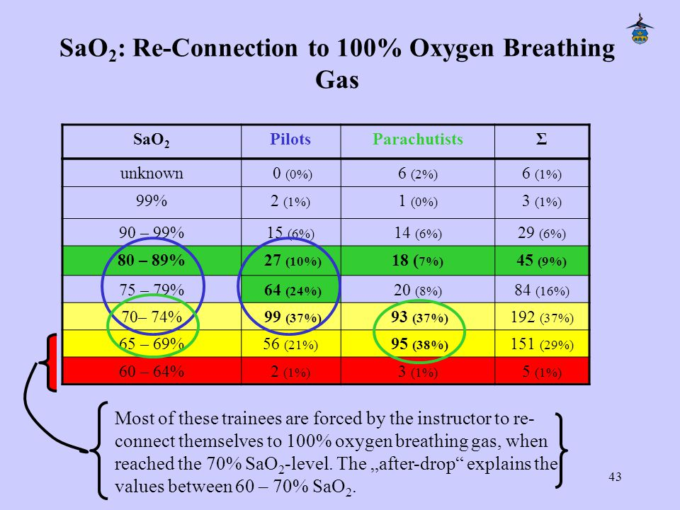 43 SaO 2 : Re-Connection to 100% Oxygen Breathing Gas unknown 0 (0%) 6 (2%) 6 (1%) 99%2 (1%) 1 (0%) 3 (1%) 90 – 99%15 (6%) 14 (6%) 29 (6%) 80 – 89% 27 (10%) 18 ( 7%) 45 (9%) 75 – 79% 64 (24%) 20 (8%) 84 (16%) 70– 74% 99 (37%) 93 (37%) 192 (37%) 65 – 69%56 (21%) 95 (38%) 151 (29%) 60 – 64%2 (1%) 3 (1%) 5 (1%) SaO 2 PilotsParachutistsΣ Most of these trainees are forced by the instructor to re- connect themselves to 100% oxygen breathing gas, when reached the 70% SaO 2 -level.