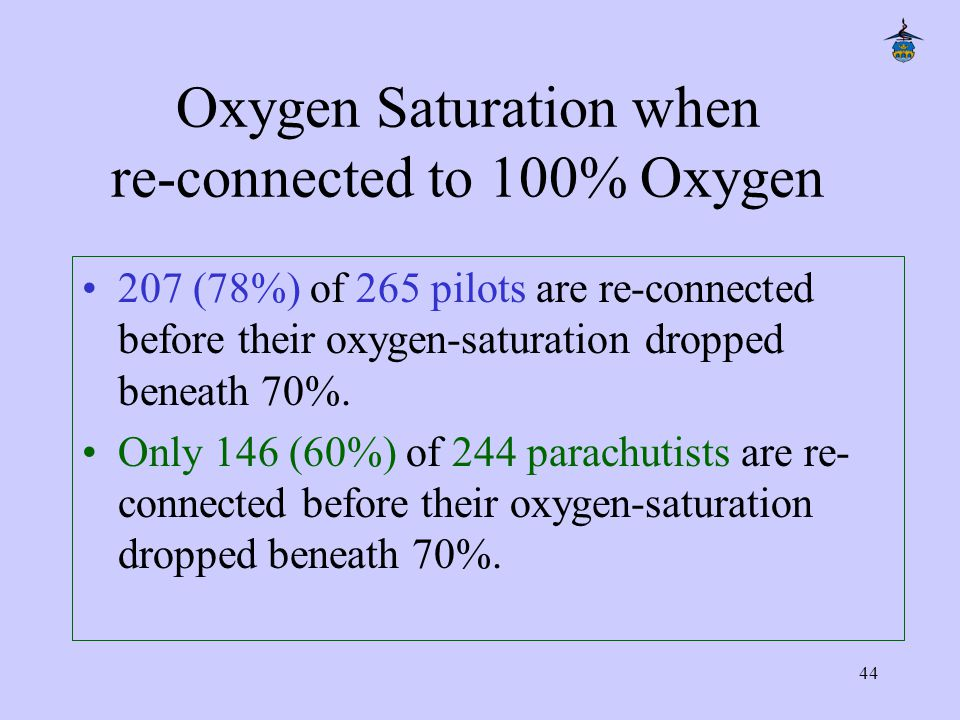 44 Oxygen Saturation when re-connected to 100% Oxygen 207 (78%) of 265 pilots are re-connected before their oxygen-saturation dropped beneath 70%.