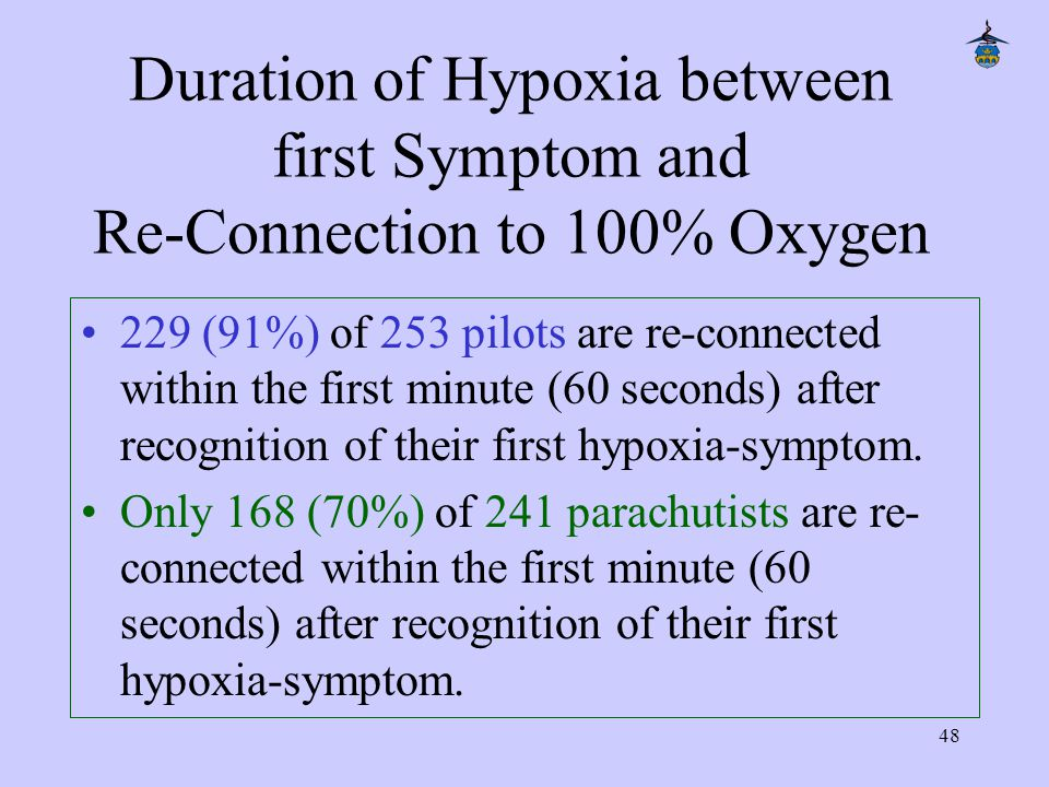 48 Duration of Hypoxia between first Symptom and Re-Connection to 100% Oxygen 229 (91%) of 253 pilots are re-connected within the first minute (60 seconds) after recognition of their first hypoxia-symptom.