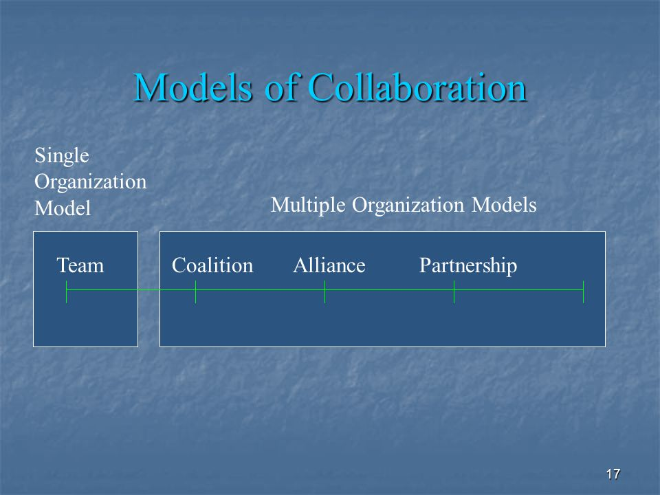 17 Models of Collaboration TeamCoalitionAlliancePartnership Multiple Organization Models Single Organization Model