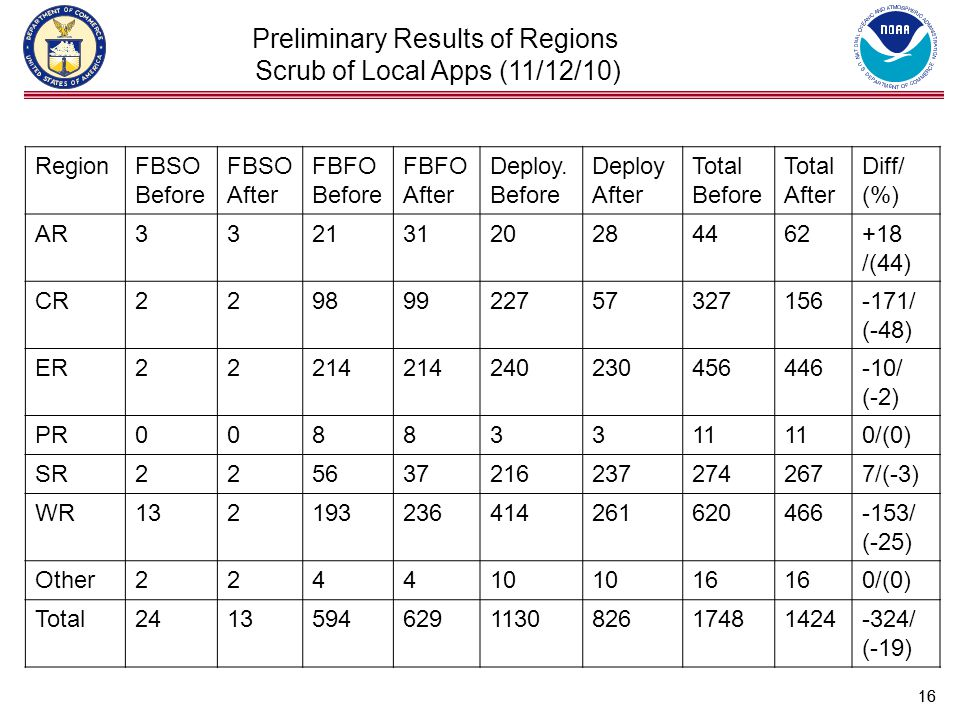 16 Preliminary Results of Regions Scrub of Local Apps (11/12/10) RegionFBSO Before FBSO After FBFO Before FBFO After Deploy.