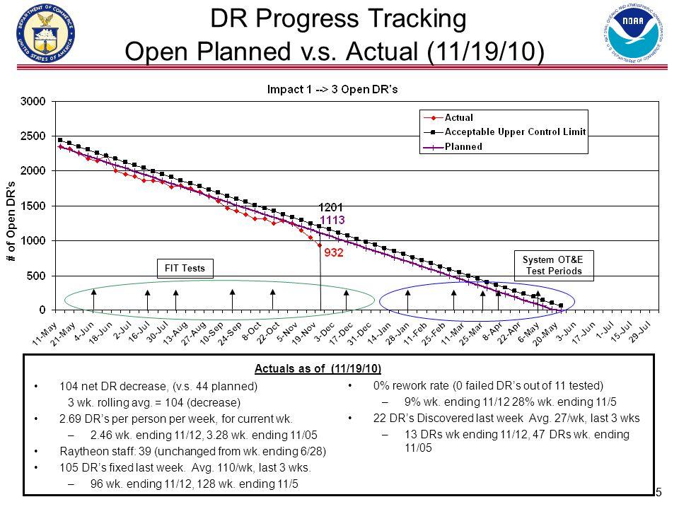 5 DR Progress Tracking Open Planned v.s.
