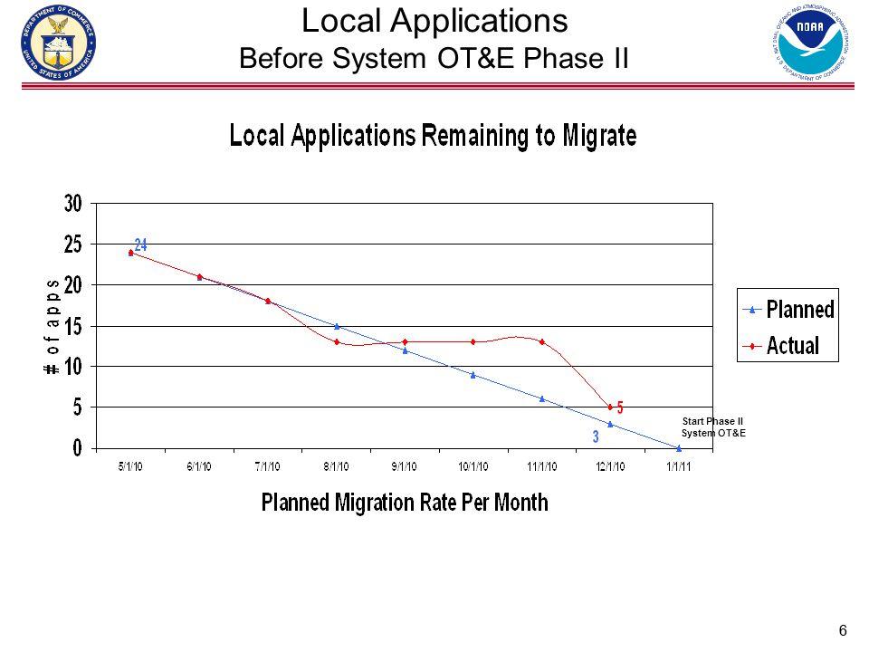 77 Local Application Migration Status 5 Remaining Critical Local Apps ApplicationMigration Lead Migr.
