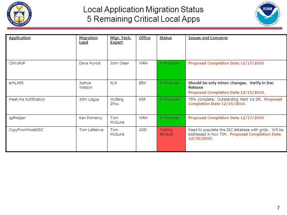88 Start Field OT&E Local Applications Before Field OT&E Start Phase II System OT&E Regional Inventory Review