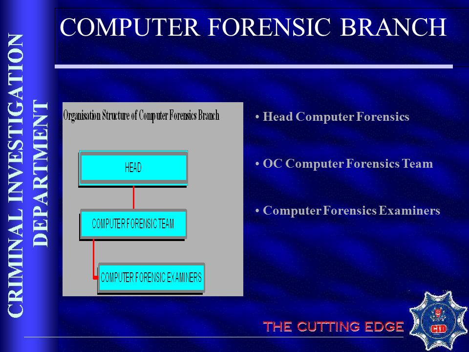 COMPUTER FORENSIC BRANCH Head Computer Forensics OC Computer Forensics Team Computer Forensics Examiners