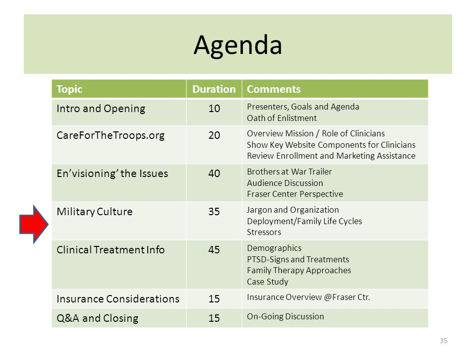 Agenda 35 TopicDurationComments Intro and Opening10 Presenters, Goals and Agenda Oath of Enlistment CareForTheTroops.org20 Overview Mission / Role of