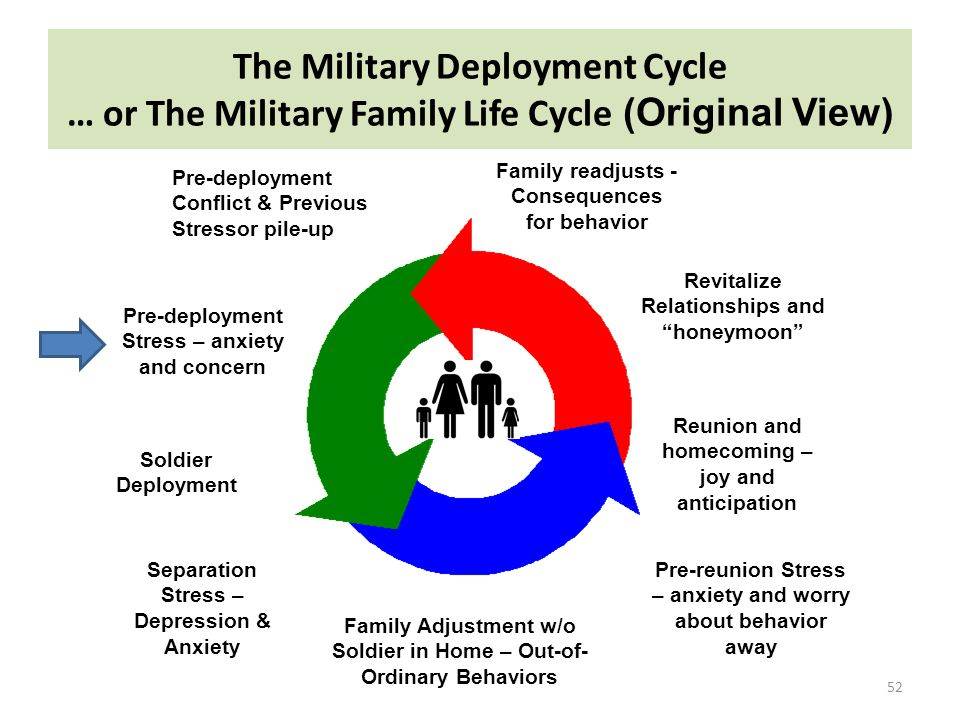 52 Soldier Deployment Separation Stress – Depression & Anxiety Family Adjustment w/o Soldier in Home – Out-of- Ordinary Behaviors Pre-reunion Stress –