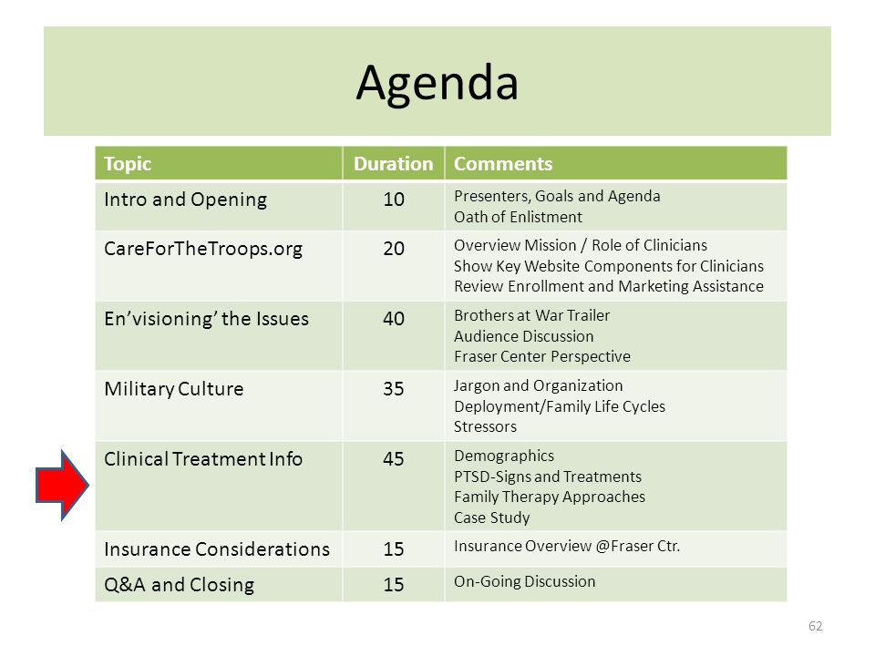 Agenda 62 TopicDurationComments Intro and Opening10 Presenters, Goals and Agenda Oath of Enlistment CareForTheTroops.org20 Overview Mission / Role of