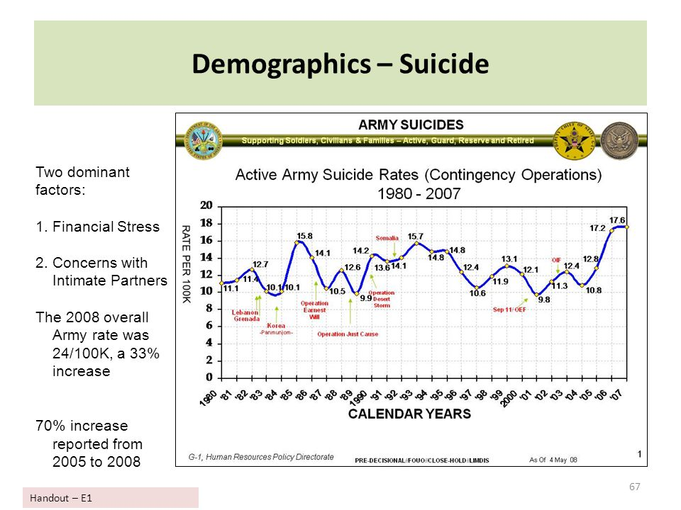 Demographics – Suicide 67 Two dominant factors: 1.Financial Stress 2.Concerns with Intimate Partners The 2008 overall Army rate was 24/100K, a 33% inc