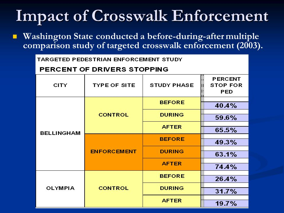 Impact of Crosswalk Enforcement Washington State conducted a before-during-after multiple comparison study of targeted crosswalk enforcement (2003).