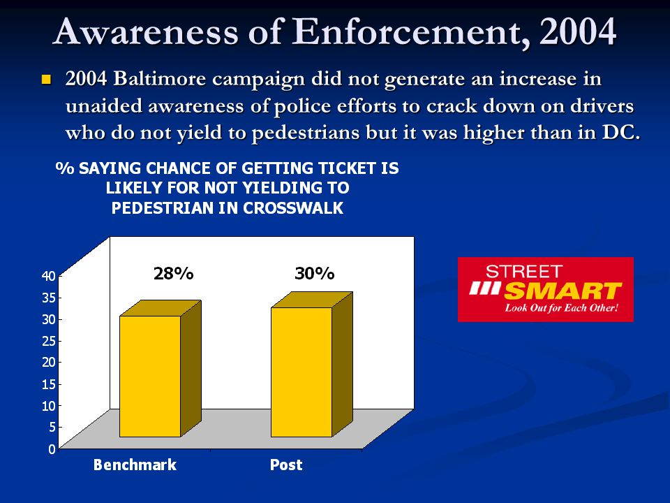 Awareness of Enforcement, 2004 2004 Baltimore campaign did not generate an increase in unaided awareness of police efforts to crack down on drivers who do not yield to pedestrians but it was higher than in DC.