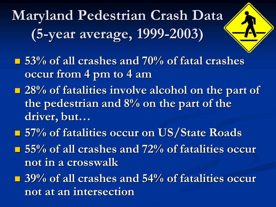 Maryland Pedestrian Crash Data (5-year average, 1999-2003) 53% of all crashes and 70% of fatal crashes occur from 4 pm to 4 am 53% of all crashes and 70% of fatal crashes occur from 4 pm to 4 am 28% of fatalities involve alcohol on the part of the pedestrian and 8% on the part of the driver, but… 28% of fatalities involve alcohol on the part of the pedestrian and 8% on the part of the driver, but… 57% of fatalities occur on US/State Roads 57% of fatalities occur on US/State Roads 55% of all crashes and 72% of fatalities occur not in a crosswalk 55% of all crashes and 72% of fatalities occur not in a crosswalk 39% of all crashes and 54% of fatalities occur not at an intersection 39% of all crashes and 54% of fatalities occur not at an intersection