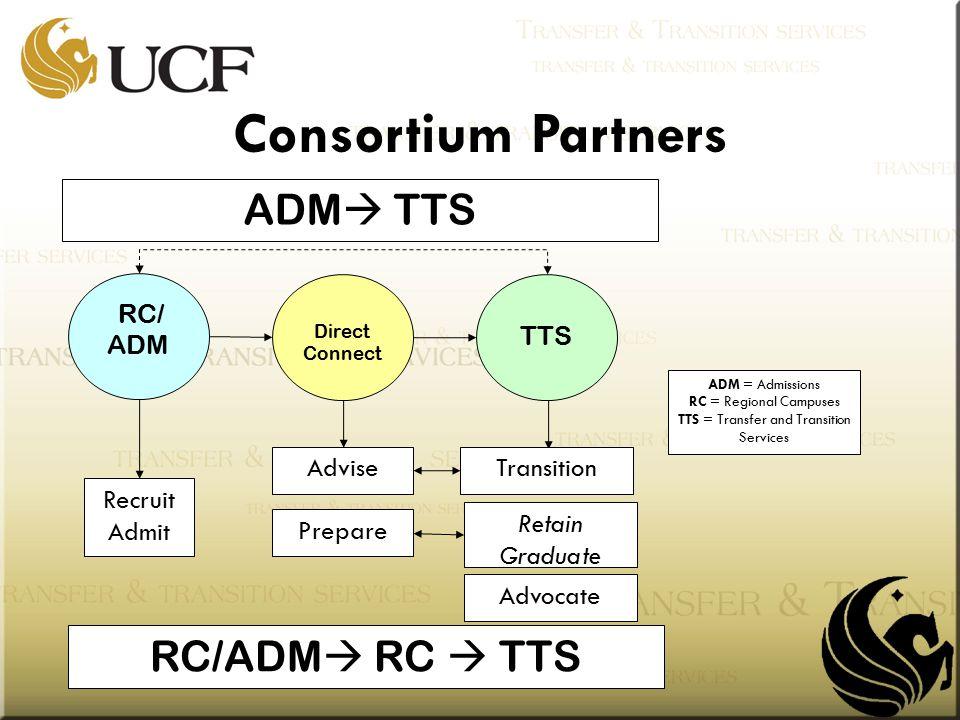 RC/ ADM ADM  TTS RC/ADM  RC  TTS Transition Retain Graduate Advocate Advise Prepare Recruit Admit Direct Connect TTS ADM = Admissions RC = Regional Campuses TTS = Transfer and Transition Services Consortium Partners