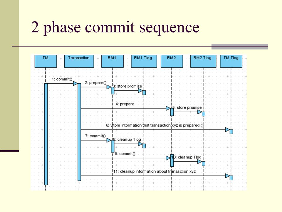 2 phase commit sequence