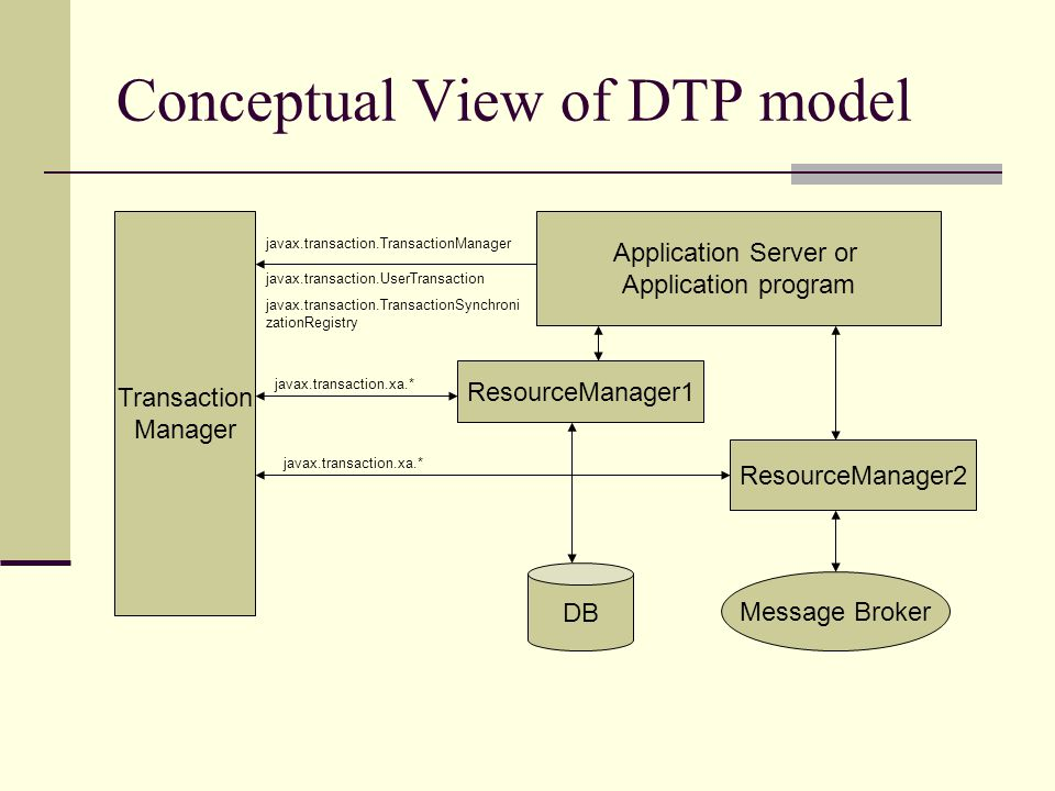 Conceptual View of DTP model Transaction Manager Application Server or Application program javax.transaction.TransactionManager javax.transaction.UserTransaction javax.transaction.TransactionSynchroni zationRegistry ResourceManager1 Message Broker ResourceManager2 DB javax.transaction.xa.*
