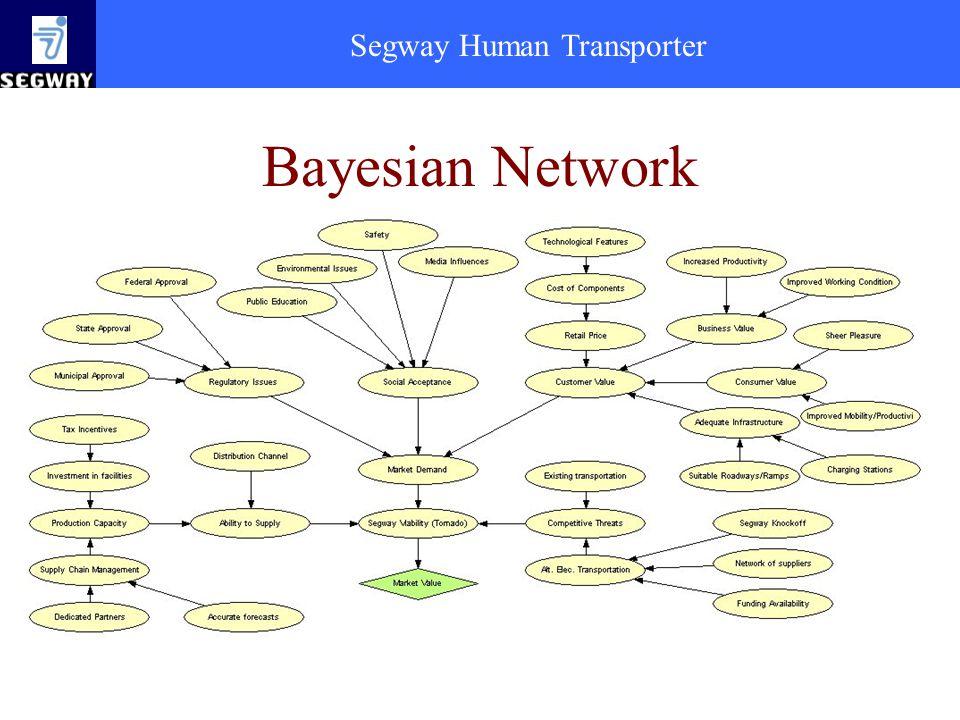 Segway Human Transporter Bayesian Network