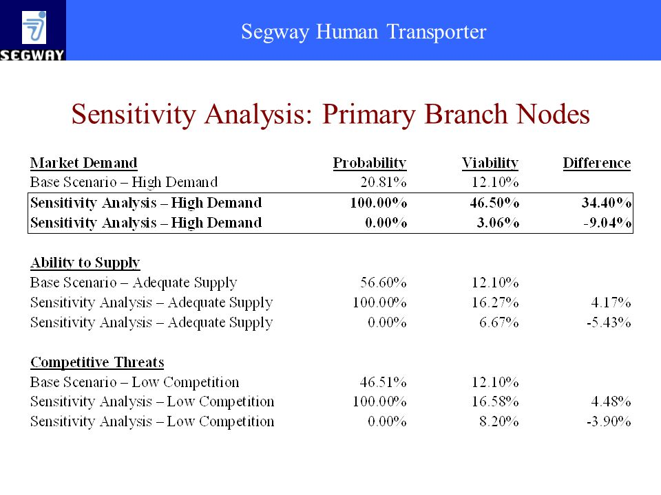 Segway Human Transporter Sensitivity Analysis: Primary Branch Nodes