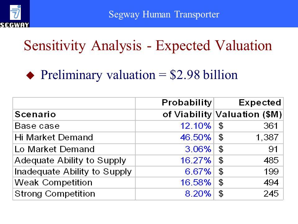 Segway Human Transporter Sensitivity Analysis - Expected Valuation u Preliminary valuation = $2.98 billion